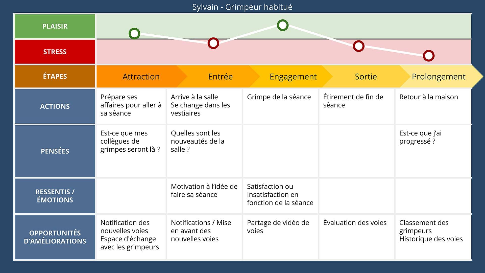 Experience map - Sylvain