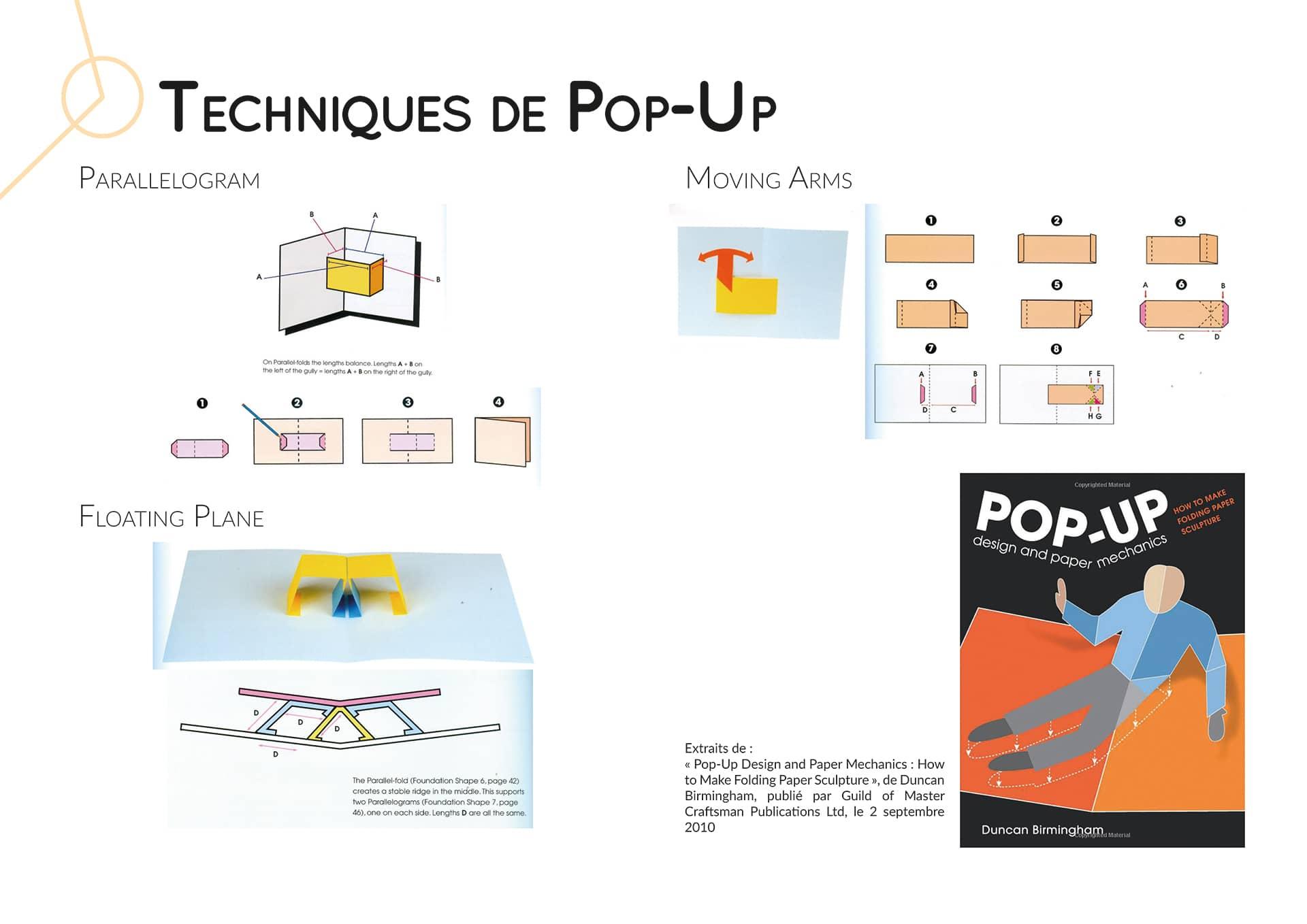 Techniques de pop-up