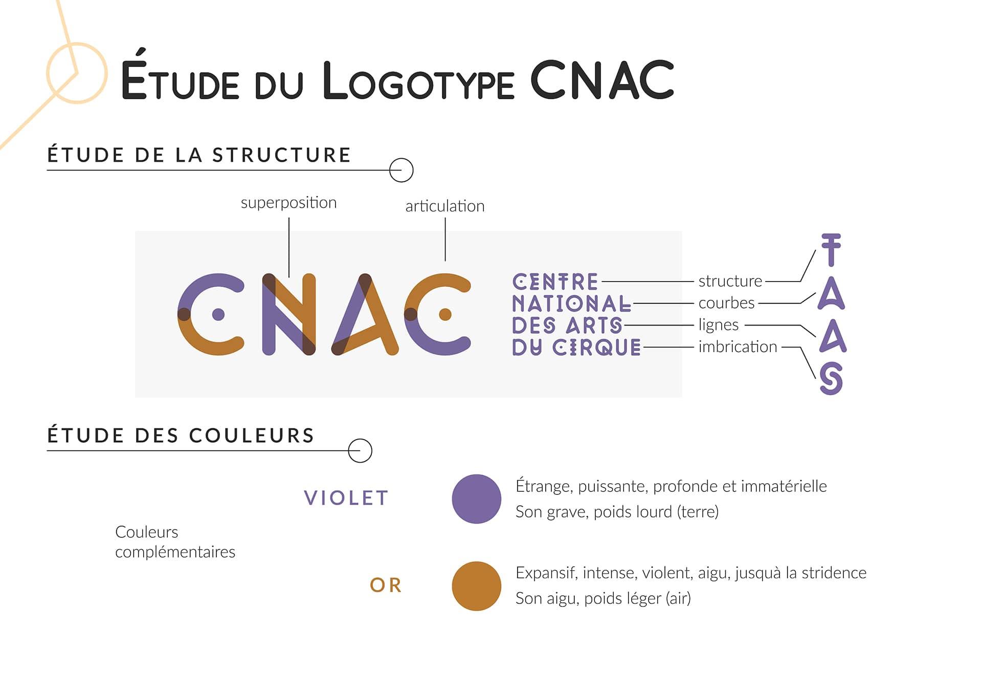 Etude du logotype CNAC