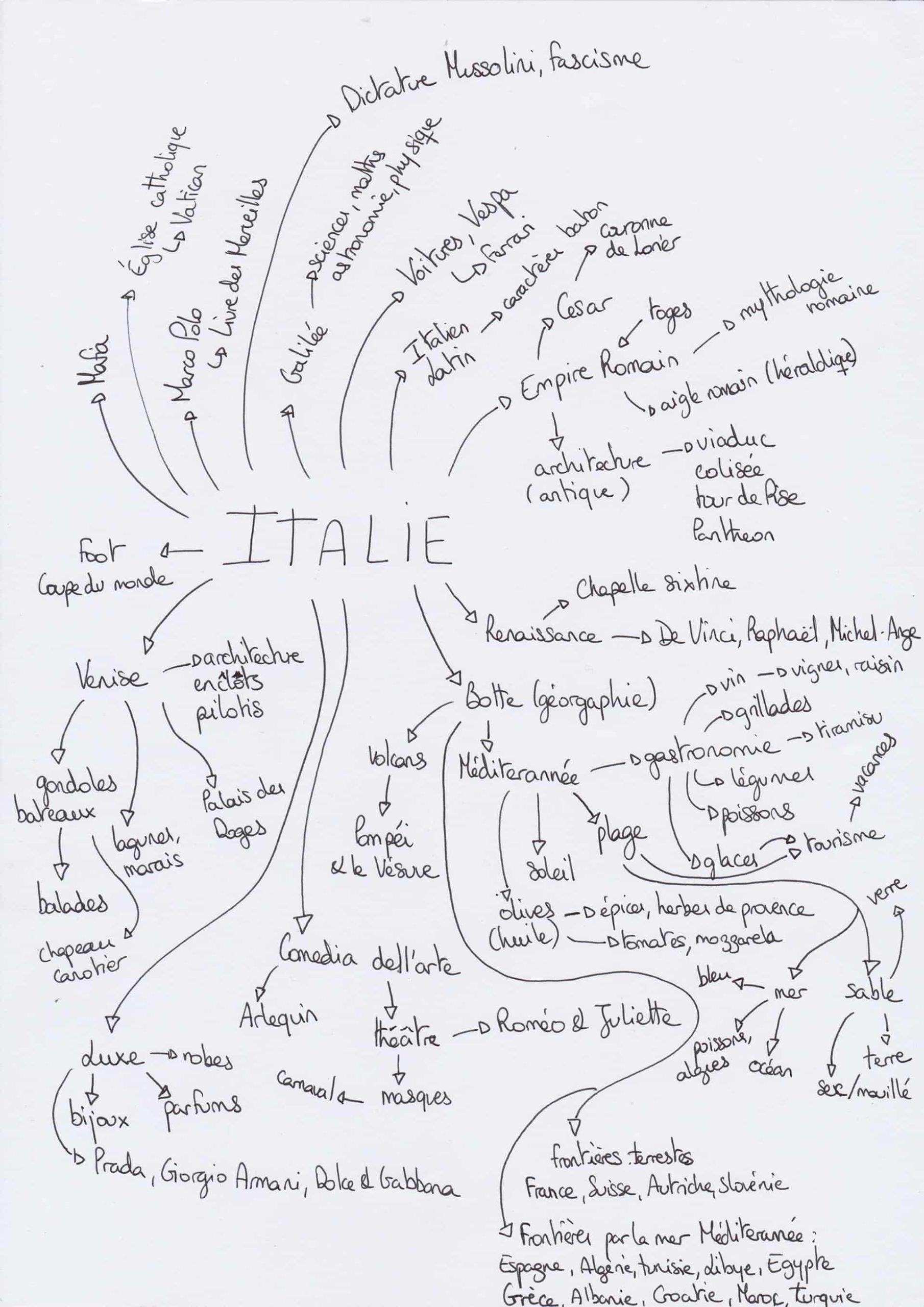 Brainstorming Italie