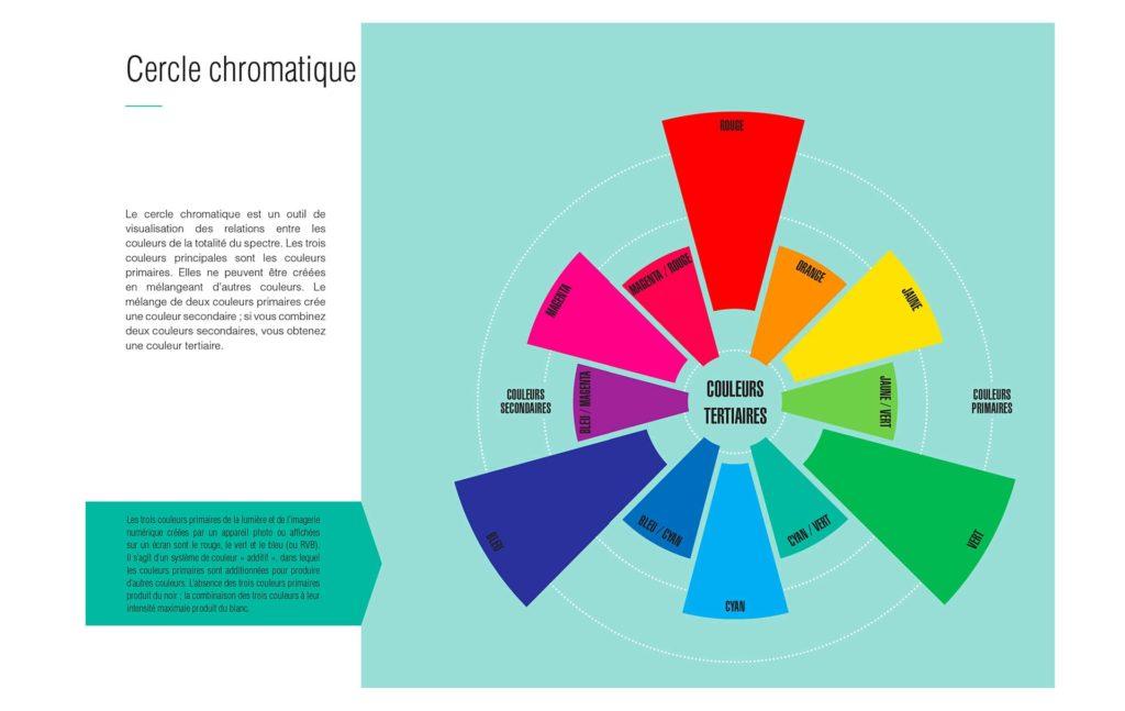 """Exemple de pages de """"La photo comment ça marche"""" avec une infographie sur le cercle chromatique"""