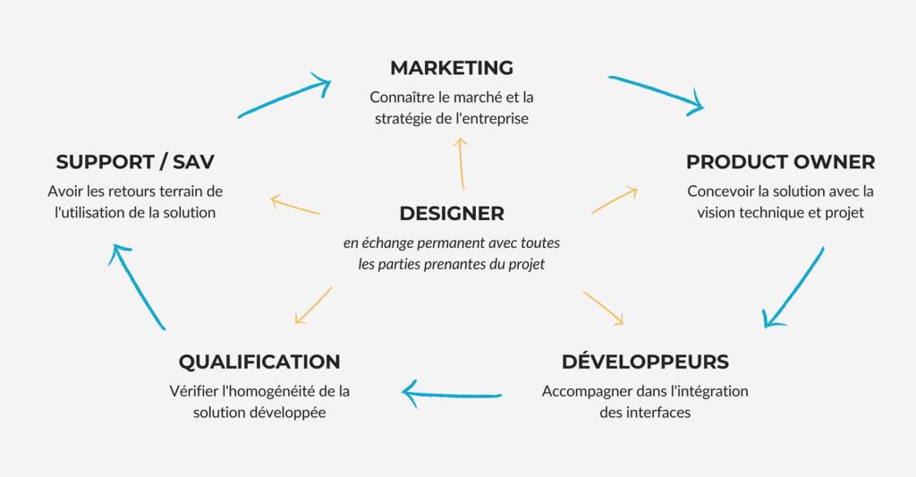 L'interaction entre le designer et les services d'une entreprise.